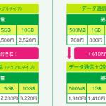 音声通話付きプランが1,310円から利用できるmineo(マイネオ)