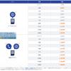 音声通話付きで最安1,140円から利用できるDMM mobile